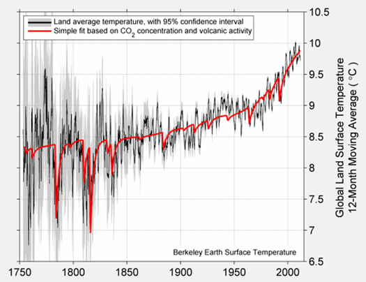 Temperature, CO2, and volcano data | More recent data | High-resolution image
