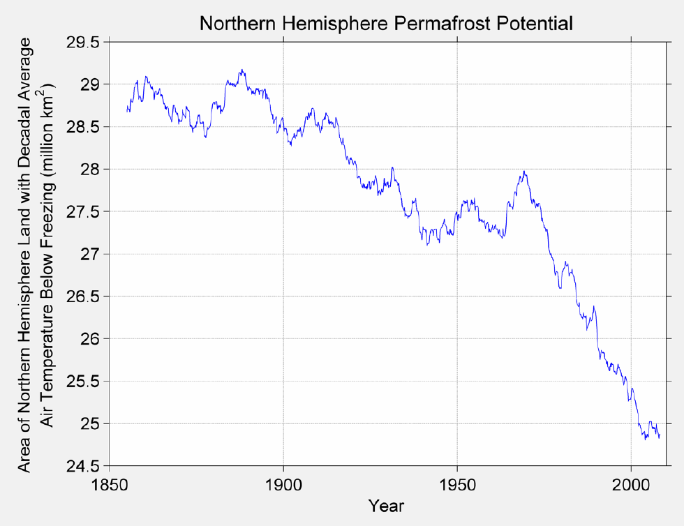 Figure 8. This figure shows the decline in permafrost potential over the 1850 to 2013 time period. The permafrost potential is defined by the decadal air temperature. If the annual average temperature over a 10-year period was 0C or below, then that area was regarded as permafrost. Over the 1900-to-present time span, roughly 4.5 million sq. km of potential permafrost area has been lost.