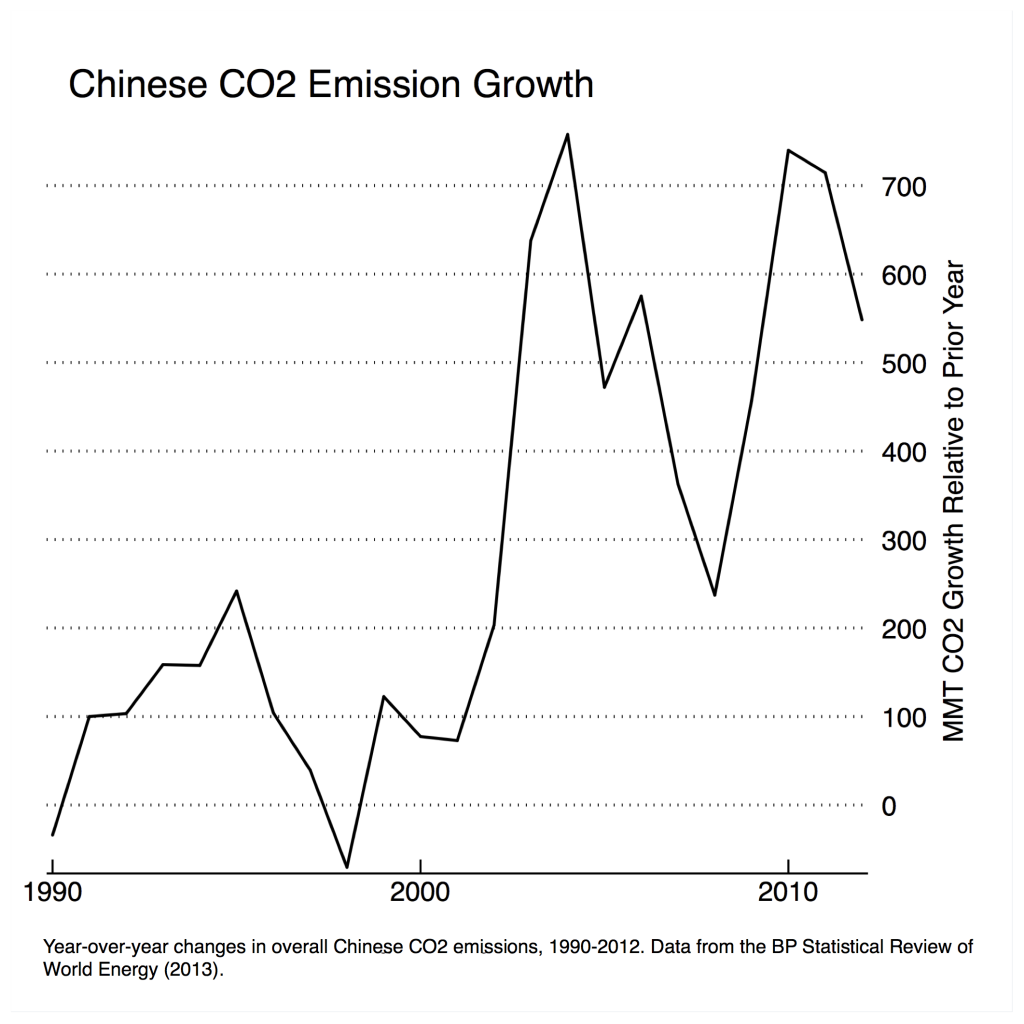 china-co2-growth