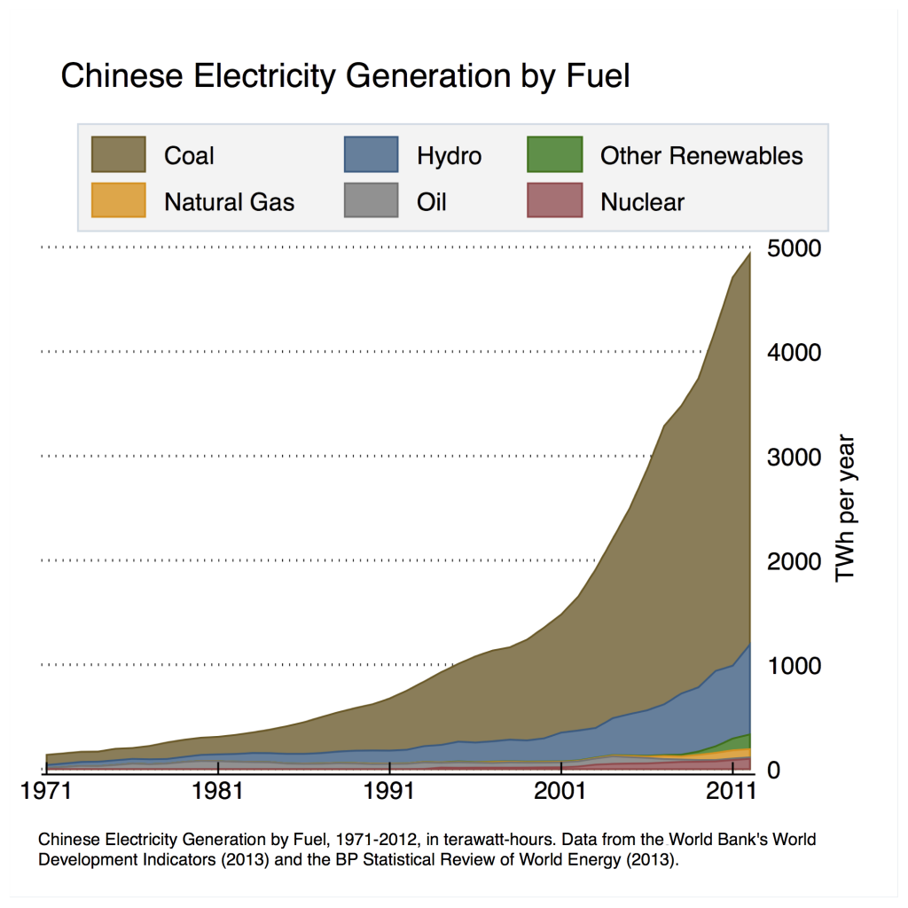 china-historical-elec-gen