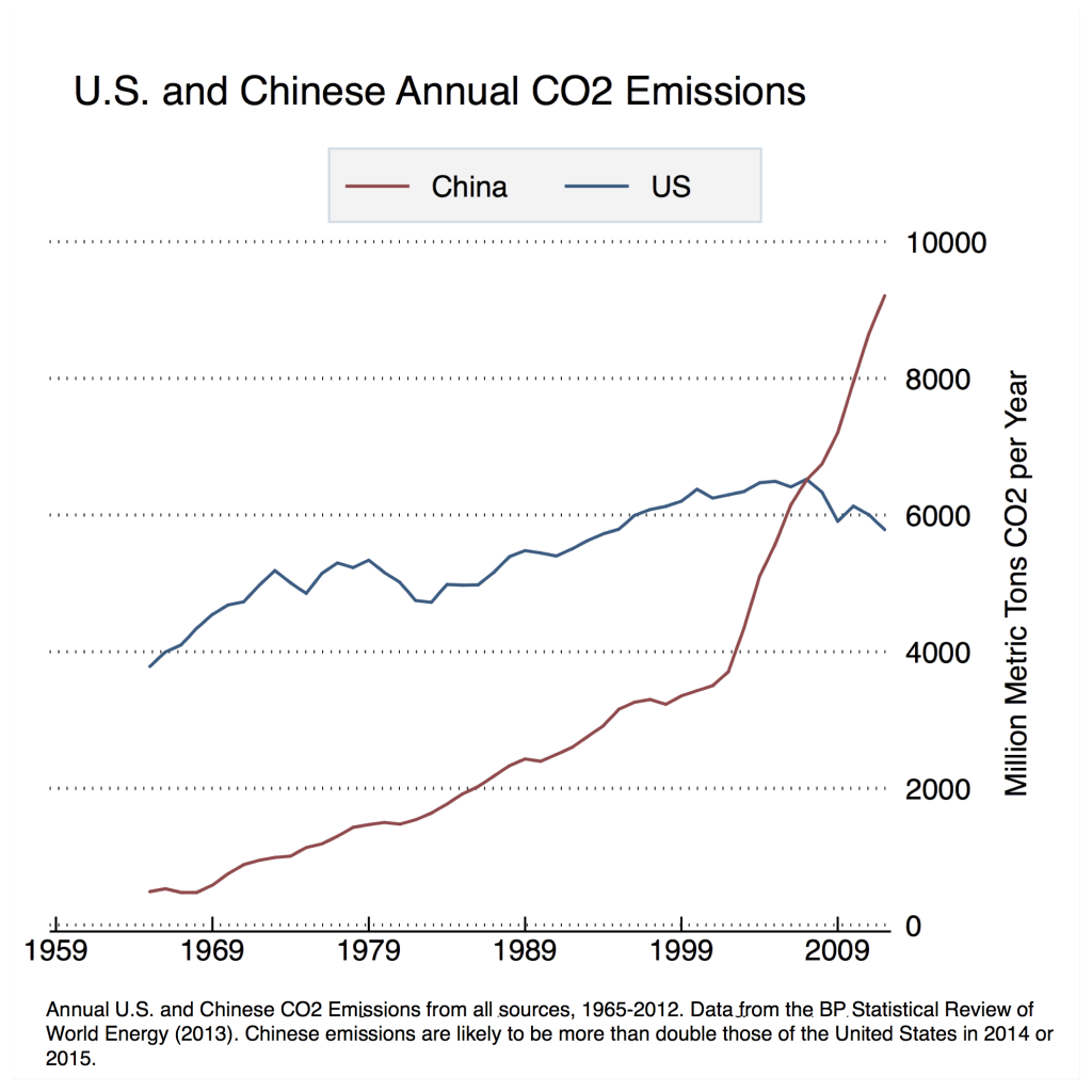 china-us-co2-emissions