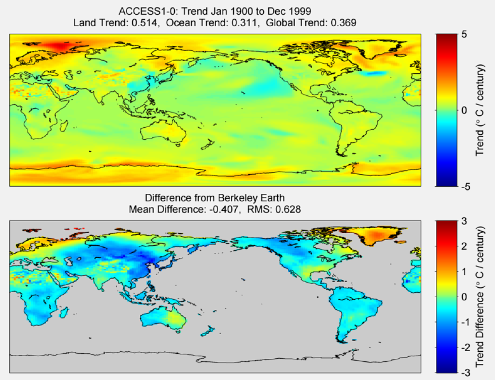 Figure 12. The above graphic illustrates the 100 year trend from 1900 to 1999 for the historical reconstruction produced as part of the Coupled Model Intercomparson project --Phase 5 or CMIP 5. Results for the ACCESS1-0 model is shown in the upper panel and the difference with Berkeley Earth Land Temperature is shown in the lower panel. ACCESS1-0 is a product of Commonwealth Scientific and Industrial Research Organization (CSIRO) and Bureau of Meteorology (BOM), Australia. The lower panel depicts the difference in trends between ACCESS1-0 and Berkeley Earth Surface Temperatures. The Root Mean Square is calculated at the grid level.