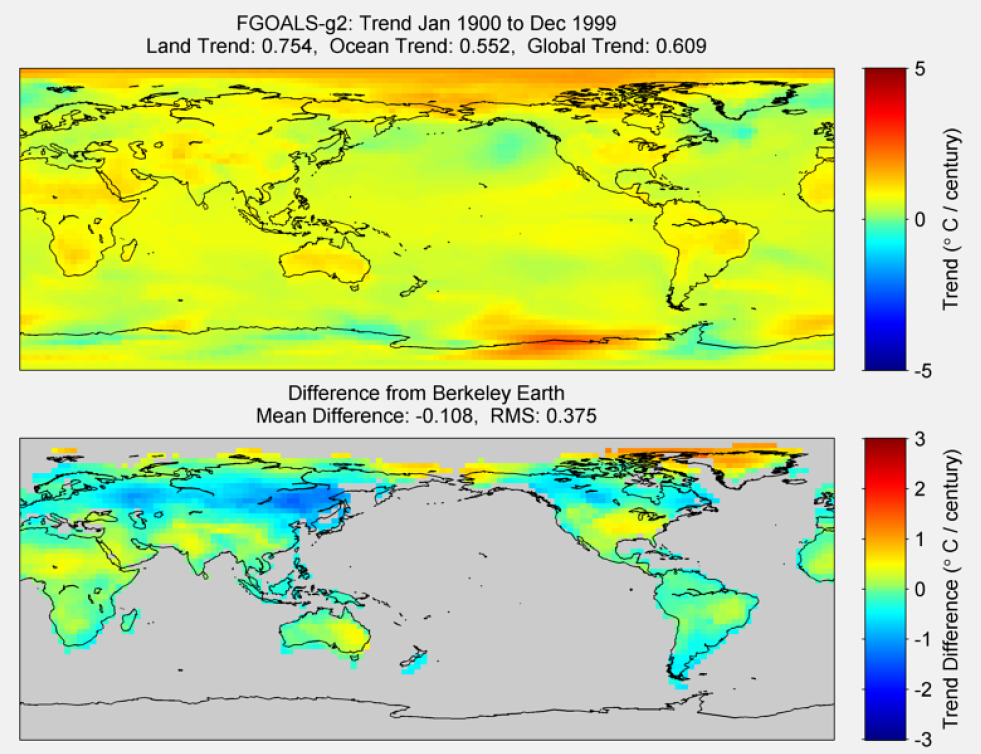 Figure 28. The above graphic illustrates the 100 year trend from 1900 to 1999 for the historical reconstruction produced as part of the Coupled Model Intercomparson project --Phase 5 or CMIP 5. Results for FGOALS-g2 model is shown in the upper panel and the difference with Berkeley Earth Land Temperature is shown in the lower panel. FGOALS-g2 is a product of LASG, Institute of Atmospheric Physics, Chinese Academy of Sciences and CESS,Tsinghua University. The lower panel depicts the difference in trends between FGOALS-g2 and Berkeley Earth Land Temperatures. The Root Mean Square is calculated at the grid level.