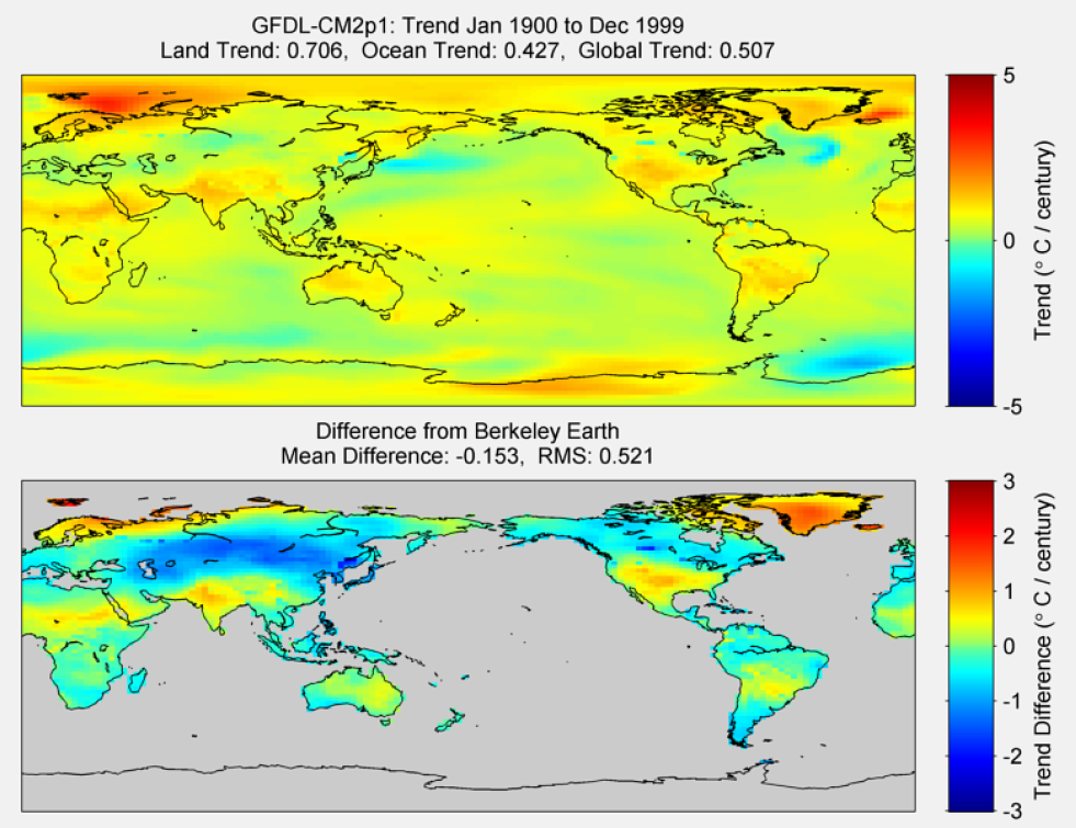 Figure 30. The above graphic illustrates the 100 year trend from 1900 to 1999 for the historical reconstruction produced as part of the Coupled Model Intercomparson project --Phase 5 or CMIP 5. Results for GFDL-CMP2.1 model is shown in the upper panel and the difference with Berkeley Earth Land Temperature is shown in the lower panel. GFDL-CMP2.1 is a product of NOAA Geophysical Fluid Dynamics Laboratory. The lower panel depicts the difference in trends between GFDL-CMP2.1 and Berkeley Earth Land Temperatures. The Root Mean Square is calculated at the grid level.