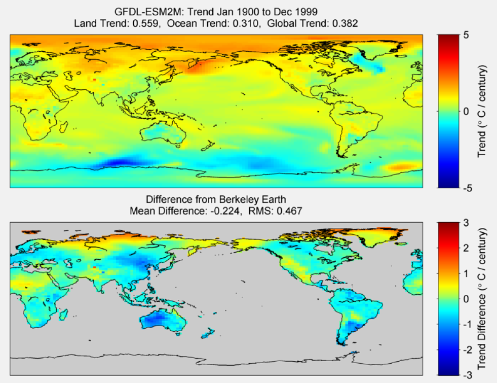 Figure 32. The above graphic illustrates the 100 year trend from 1900 to 1999 for the historical reconstruction produced as part of the Coupled Model Intercomparson project --Phase 5 or CMIP 5. Results for GFDL-ESM2M model is shown in the upper panel and the difference with Berkeley Earth Land Temperature is shown in the lower panel. GFDL-ESM2M is a product of NOAA Geophysical Fluid Dynamics Laboratory. The lower panel depicts the difference in trends between GFDL-ESM2M and Berkeley Earth Land Temperatures. The Root Mean Square is calculated at the grid level.