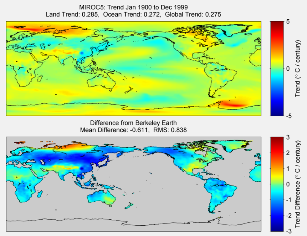 Figure 42. The above graphic illustrates the 100 year trend from 1900 to 1999 for the historical reconstruction produced as part of the Coupled Model Intercomparson project --Phase 5 or CMIP 5. Results for MIROC5 model is shown in the upper panel and the difference with Berkeley Earth Land Temperature is shown in the lower panel. MIROC5 is a product of the Atmosphere and Ocean Research Institute (The University of Tokyo), National Institute for Environmental Studies, and Japan Agency for Marine-Earth Science and Technology. The lower panel depicts the difference in trends between MIROC5 and Berkeley Earth Land Temperatures. The Root Mean Square is calculated at the grid level.