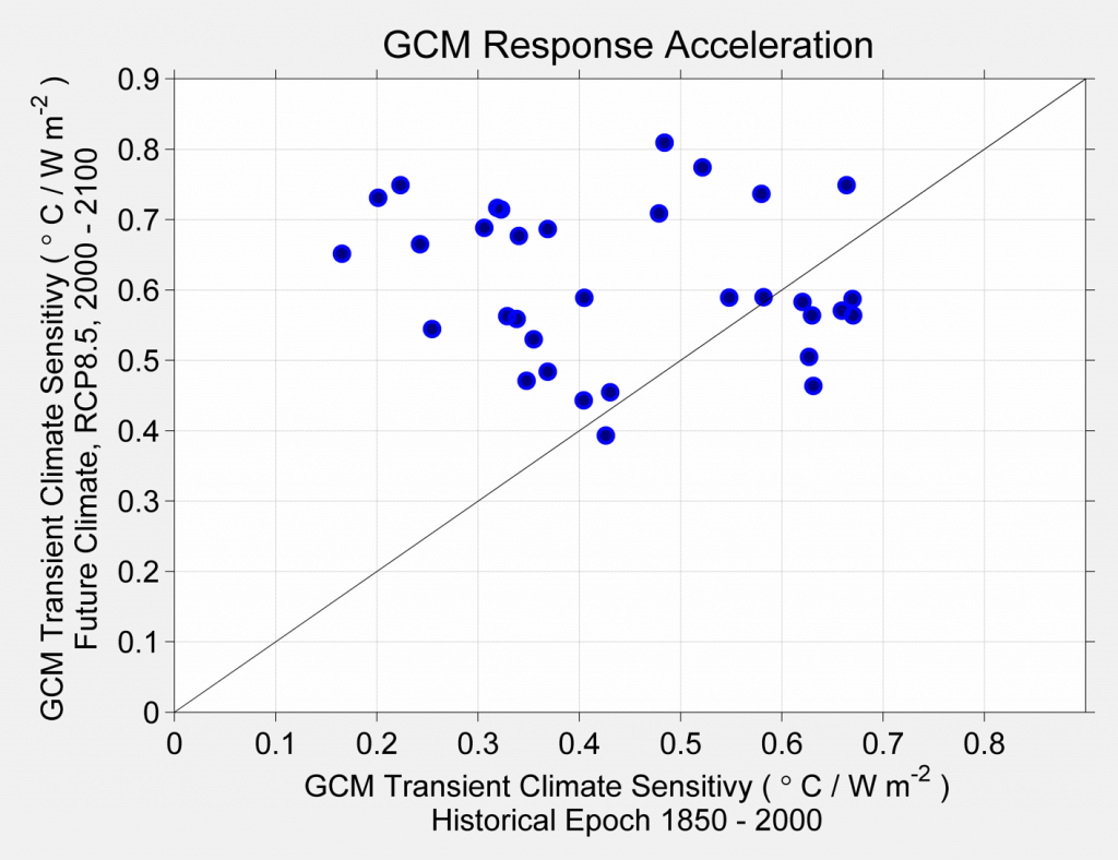 "Figure 54. This plot gives an idea of the degree to which GCM radiative forcing behavior in the 21st century is predicted to be the same as that during the 20th century. Each dot represents a GCM model. Models that plot near the x = y line are ones where the 21st century and the past have similar responses to forcing. Those that plot above the line are predicting that the future warming will be larger than one might predict based in the 20th century response characteristics. As can be seen, about 60% of the GCMs show some degree of acceleration in their response. In a few cases, the predicted future response is 2 or 3 times that demonstrated during the recent past. The phrase ""response to radiative forcing"" refers to the planet's temperature change for a given increase in greenhouse gases."
