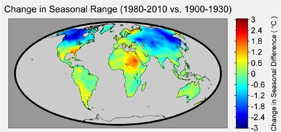 Figure 2. The spatial pattern of global warming that emerges over the 20th century is not uniform. In this figure the change in seasonal range is shown to vary by location. The figure was produced by taking the average of the seasonal range in the 30 year period from 1900 to 1930 and computing the difference from the seasonal range for the 1980-2010 period. A negative value indicates the seasonal range has narrowed (e.g. winters warming faster than summers) while a positive value indicates the range has widened (e.g. summers warming faster than winters, or winters cooling while summers are warming). Three distinct patterns emerge: those areas where there is little change in the season range, small areas where the range as increased, and areas in northern latitudes which indicate a narrowing of the difference between the coldest months and the warmest months.