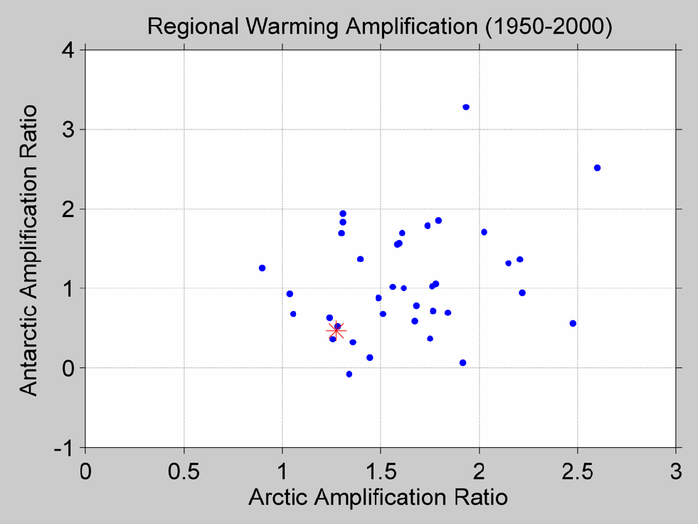 Figure 52. The above figure shows the polar amplification for both Antarctica and the Arctic. The ratio is computed by comparing the warming trends seen at each pole compared to the average global trend. The points are the observed Berkeley Earth data shown in red, and the GCMs (Global Climate Models) shown in blue. The models tend to overestimate the warming in the Arctic and in Antarctica. The period 1950-to-present is shown because Antarctica has no data prior to this period. Polar amplification results in part because of feedbacks from melting ice and reduced snow cover in a warming world, causing the region to absorb more of the sun's energy rather than reflect it back to outer space.