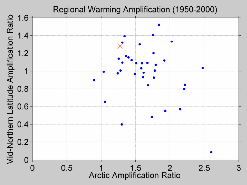 Figure 53. This figure shows the amplification ratio between 30N and 60N (roughly from the middle of Texas to the bottom tip of Greenland) compared to the amplification ratio in the Arctic. The observed value from Berkeley Earth is shown in red and the GCMs are in blue. The GCMs tend to overestimate the amplification at the pole and underestimate the amplification in the mid-latitudes.