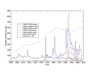 Figure 2. Documented time of observation changes and instrument changes by year in the co-op and USHCN station networks. Figure courtesy of Claude Williams (NCDC).