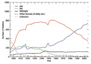 Figure 3. Time of Observation over time in the USHCN network. Figure from Menne et al 2009.