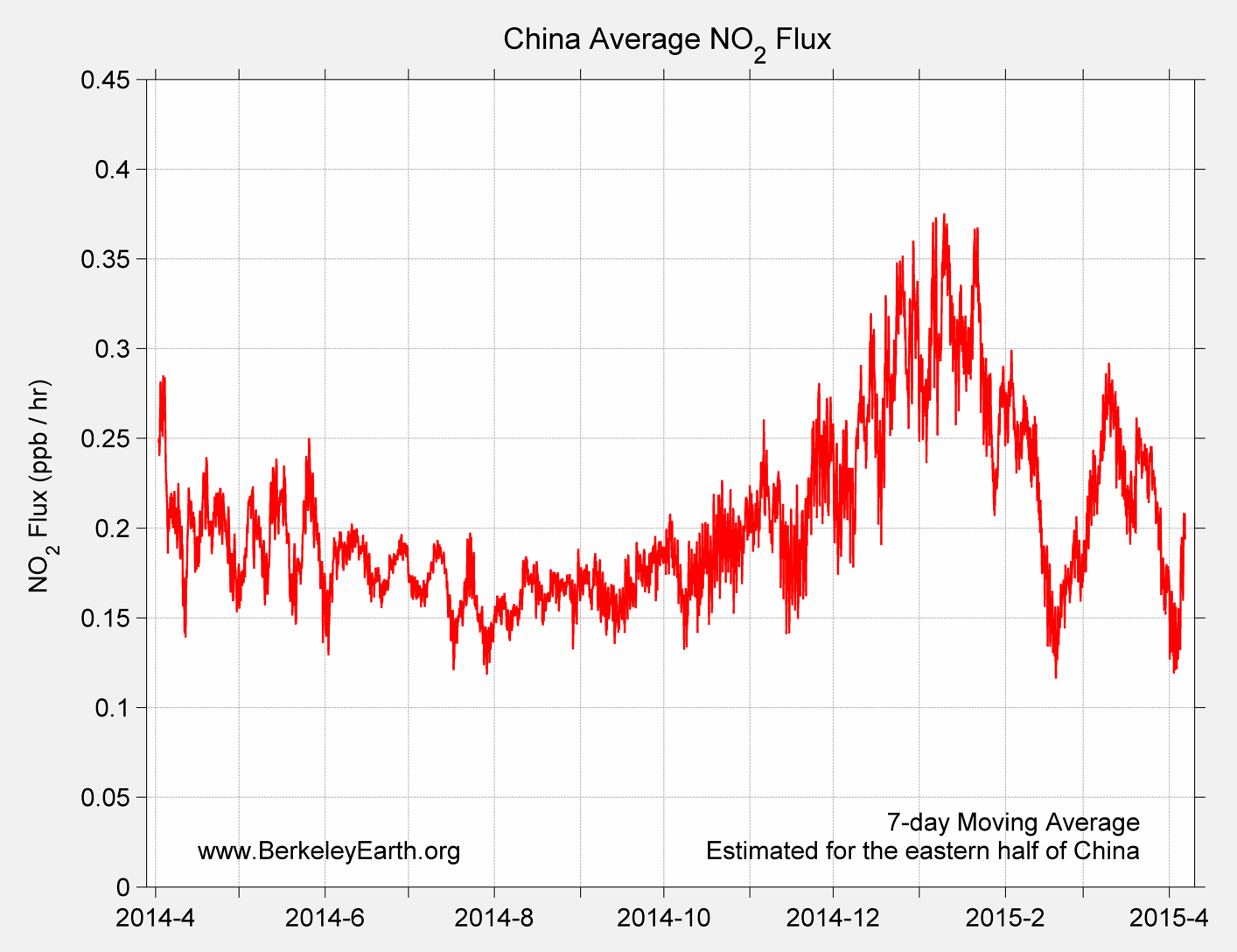 China_no2_Average_Flux_TimeSeries