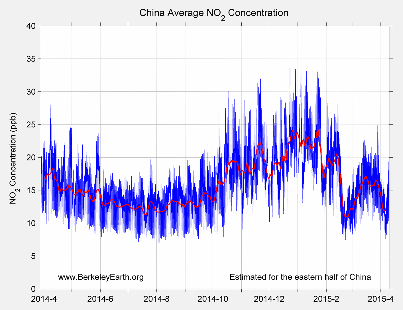 China_no2_Average_TimeSeries