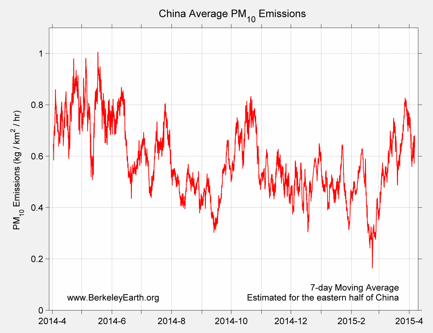China_pm10_Average_Emission_TimeSeries