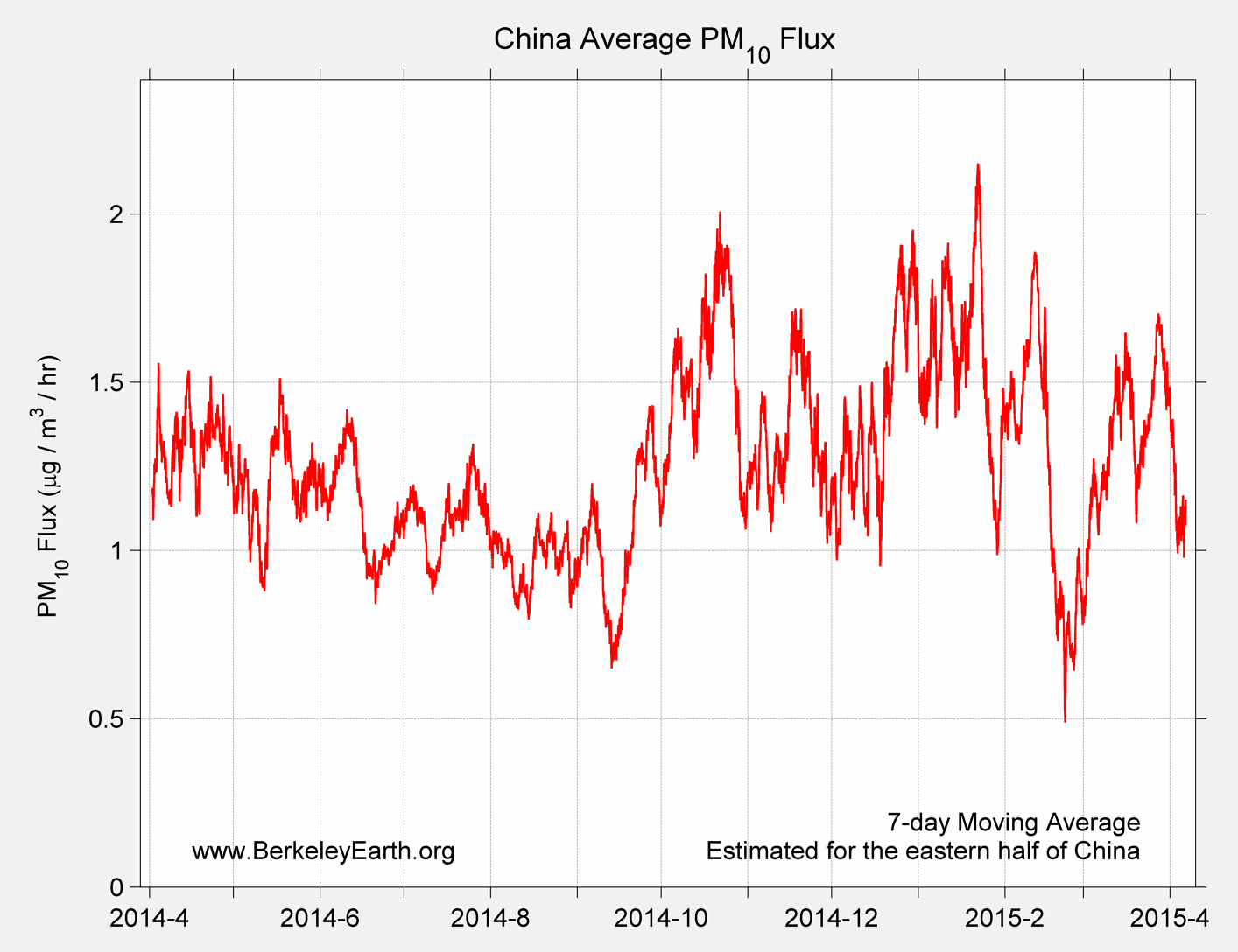 China_pm10_Average_Flux_TimeSeries