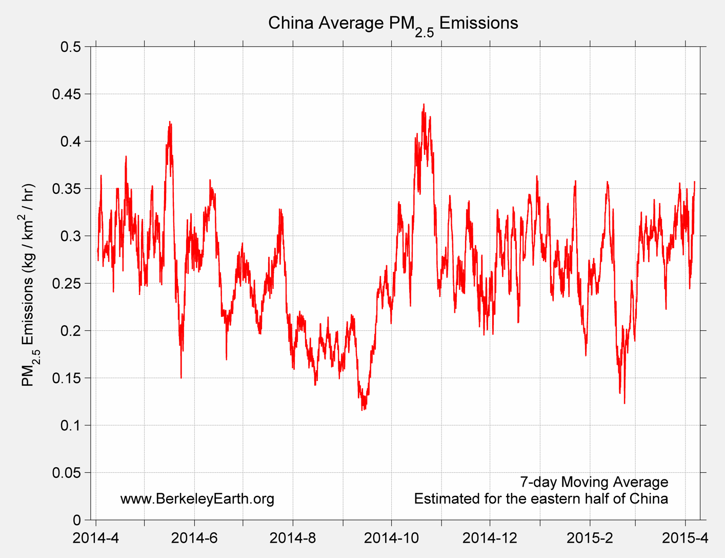 China_pm25_Average_Emission_TimeSeries