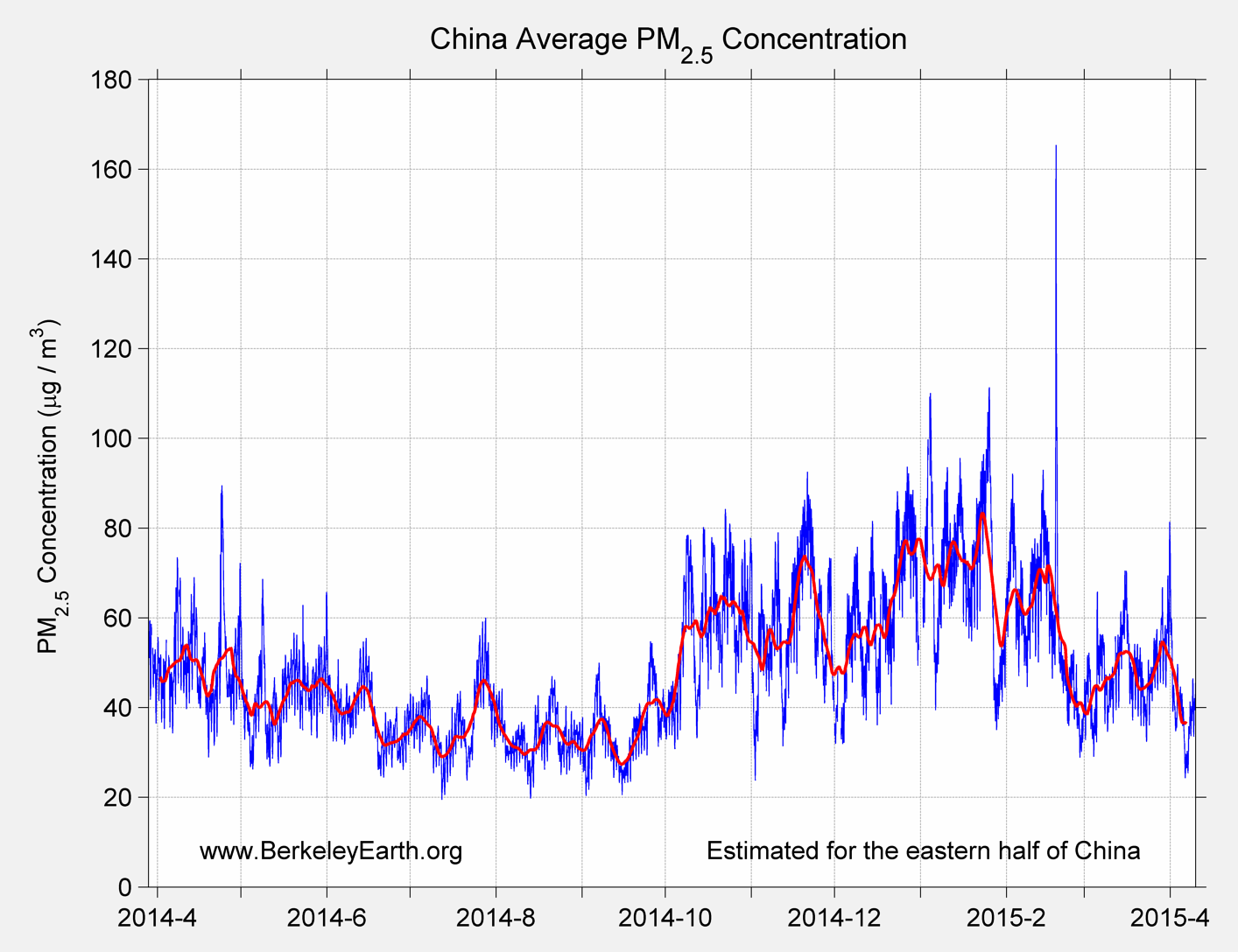 China_pm25_Average_TimeSeries