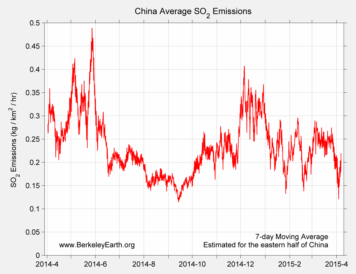China_so2_Average_Emission_TimeSeries