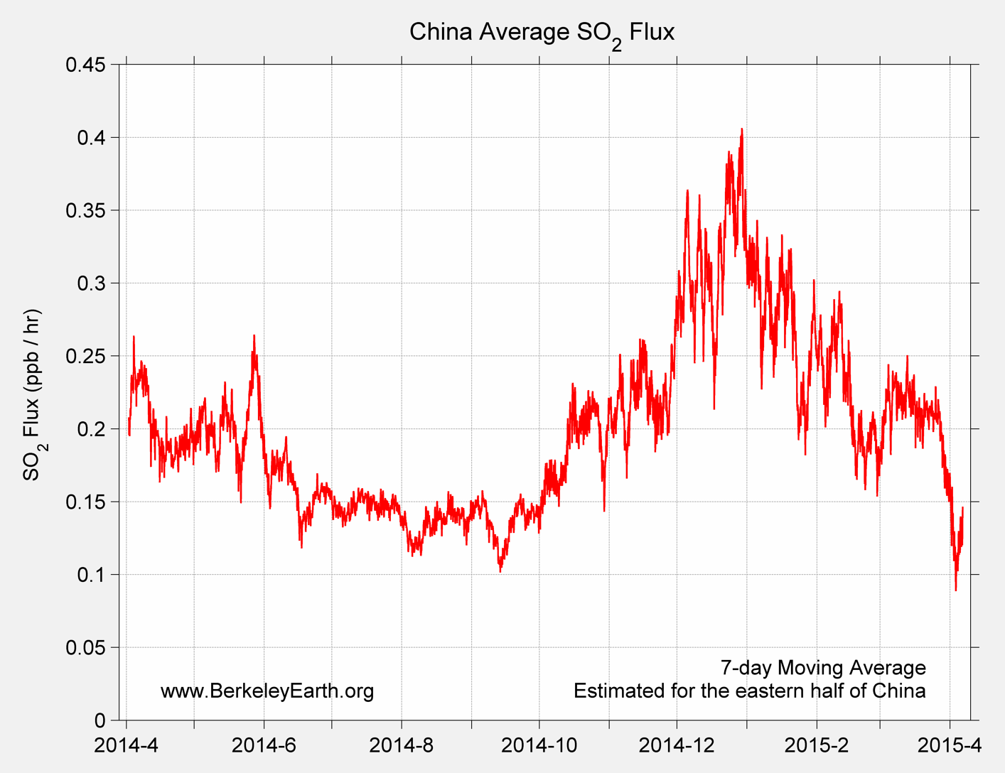 China_so2_Average_Flux_TimeSeries