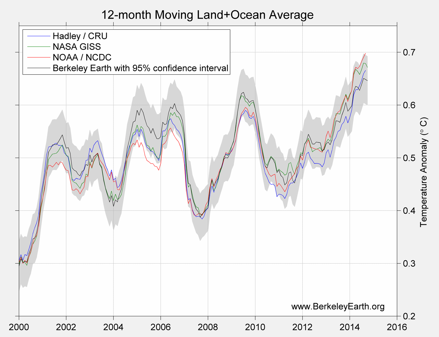 2015 Partial Land and Ocean Compare2