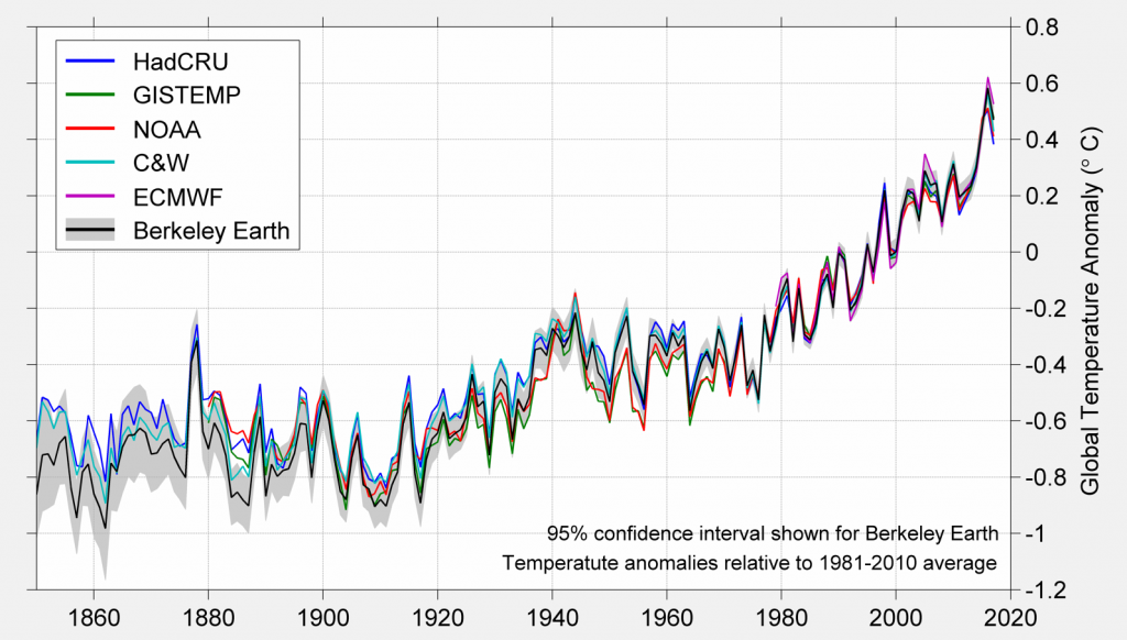 Global Average Temperature Comparison Time Series