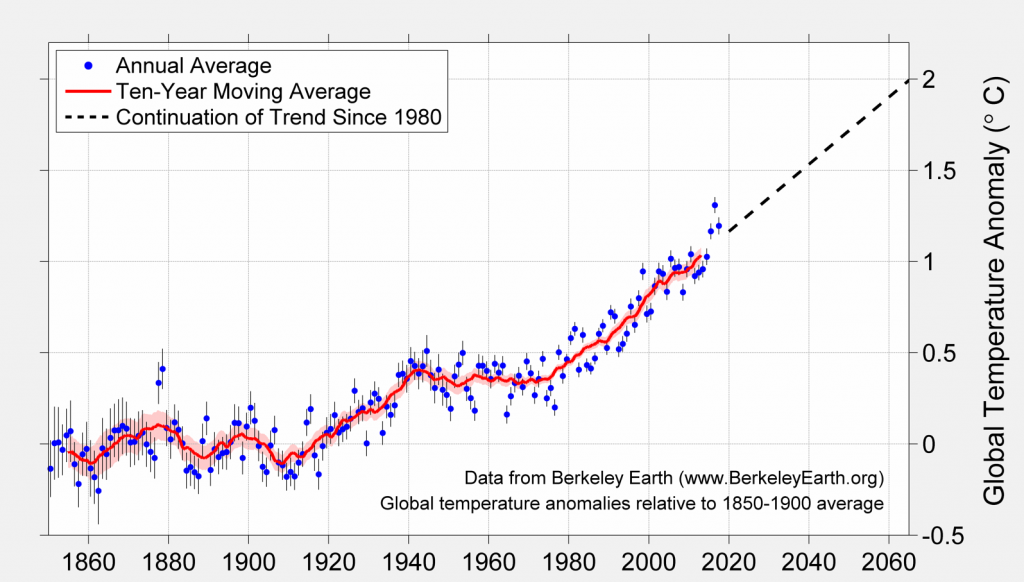 Long-term Global Warming Trend