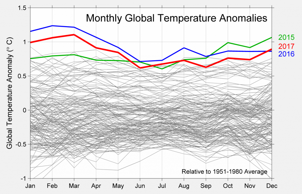 Monthly Temperature Anomalies