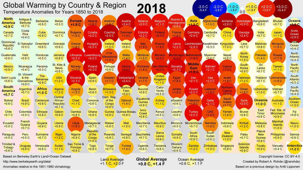 Temperature anomaly by country and region 2018