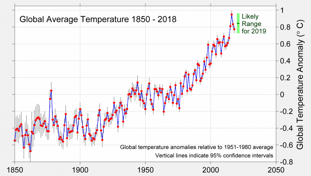 Global Mean Temperature Anomaly 1850-2018 with 2019 prediction