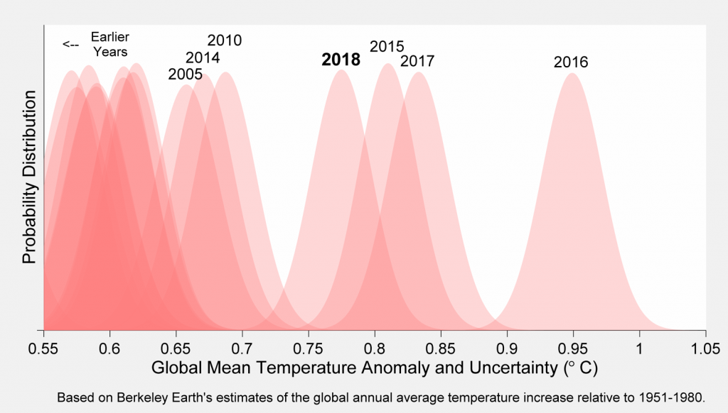 Temperature estimate and uncertainty